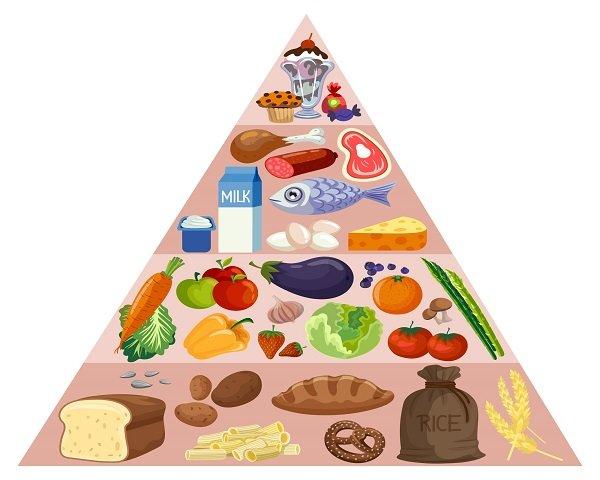 Piramida żywieniowa - zasady zdrowego żywienia | SuperMenu